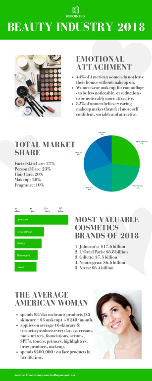 Beauty Industry 2018 - Infographic | Appointfix