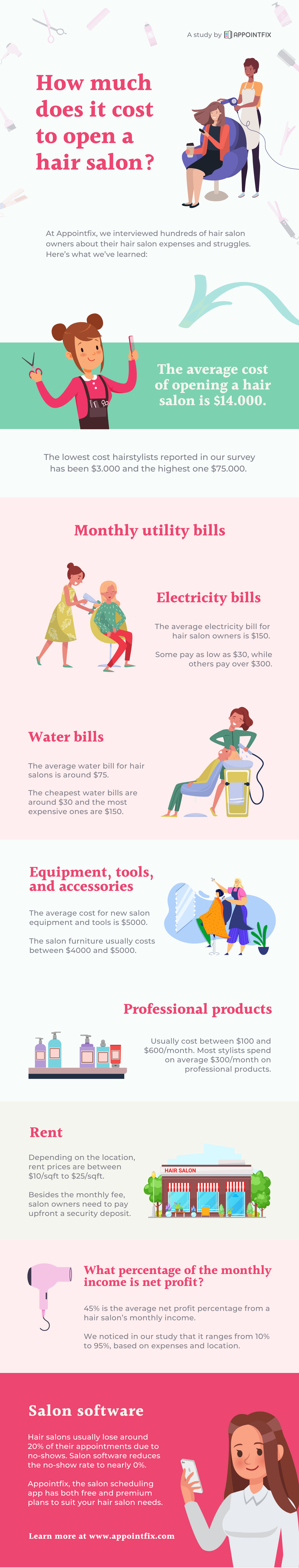 hair salon opening costs infographic